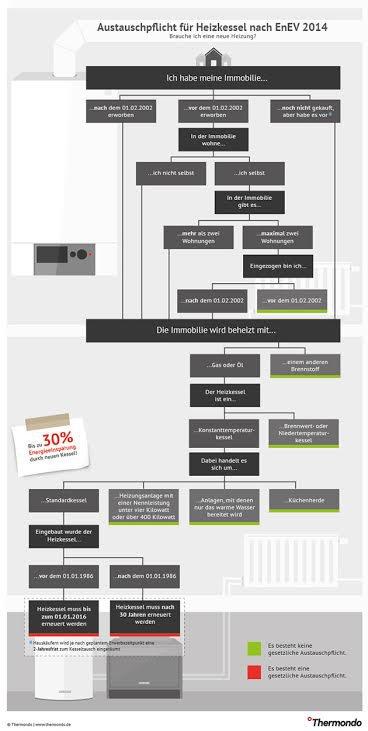 Austauschpflicht Heizkessel Infografik